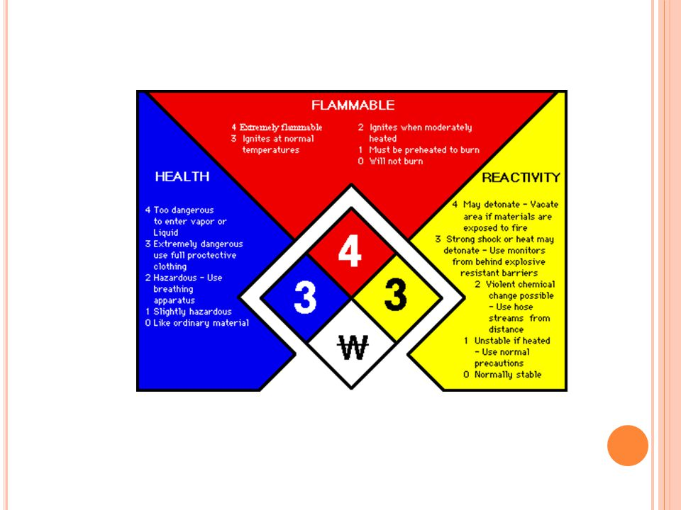 E XEMPTIONS Hazardous waste- by EPA not OSHA Tobacco products Wood or wood products Articles (what is product of hazardous materials) Food, drugs, cosmetics or alcoholic beverages that are packaged to be sold to consumers and that are not opened in the hospital.