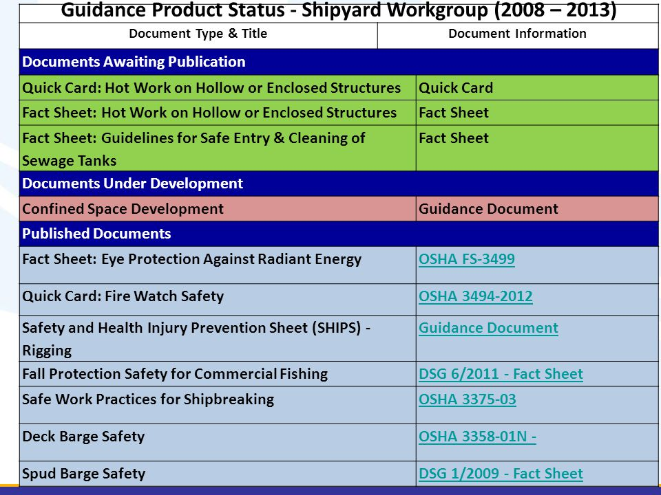 Guidance Product Status - Shipyard Workgroup (2008 – 2013) Document Type & TitleDocument Information Documents Awaiting Publication Quick Card: Hot Work on Hollow or Enclosed StructuresQuick Card Fact Sheet: Hot Work on Hollow or Enclosed StructuresFact Sheet Fact Sheet: Guidelines for Safe Entry & Cleaning of Sewage Tanks Fact Sheet Documents Under Development Confined Space DevelopmentGuidance Document Published Documents Fact Sheet: Eye Protection Against Radiant EnergyOSHA FS-3499 Quick Card: Fire Watch SafetyOSHA 3494-2012 Safety and Health Injury Prevention Sheet (SHIPS) - Rigging Guidance Document Fall Protection Safety for Commercial FishingDSG 6/2011 - Fact Sheet Safe Work Practices for ShipbreakingOSHA 3375-03 Deck Barge SafetyOSHA 3358-01N - Spud Barge SafetyDSG 1/2009 - Fact Sheet
