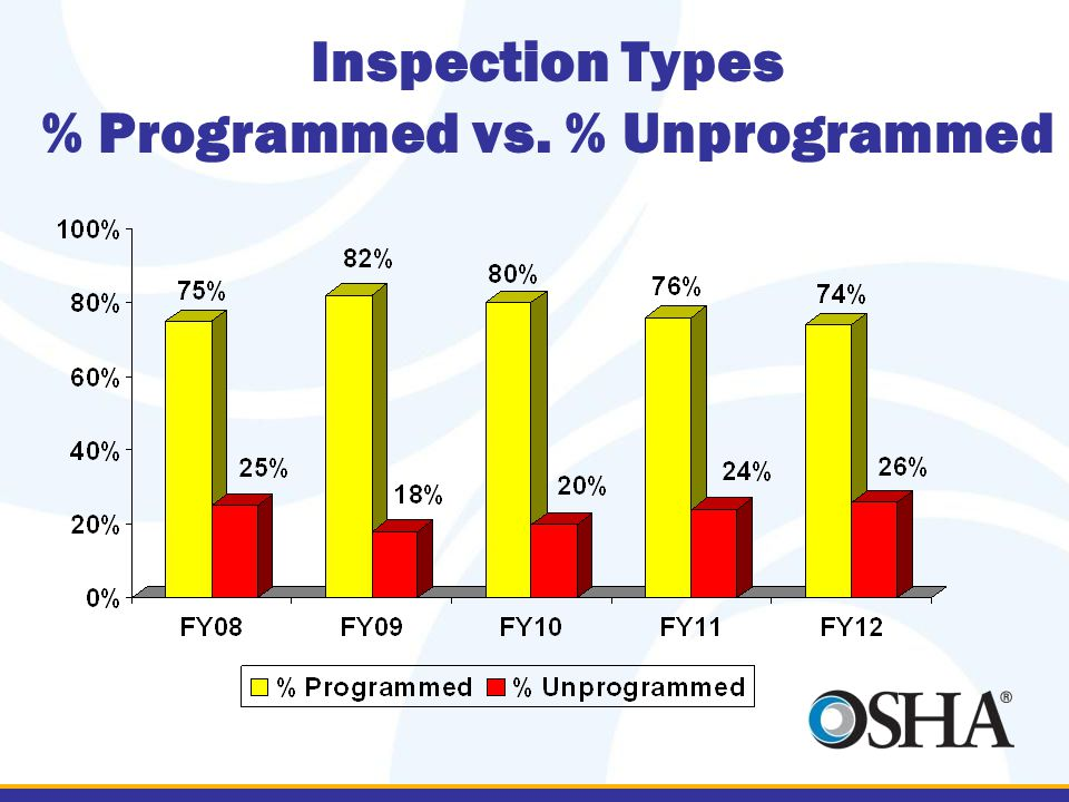 Inspection Types % Programmed vs. % Unprogrammed