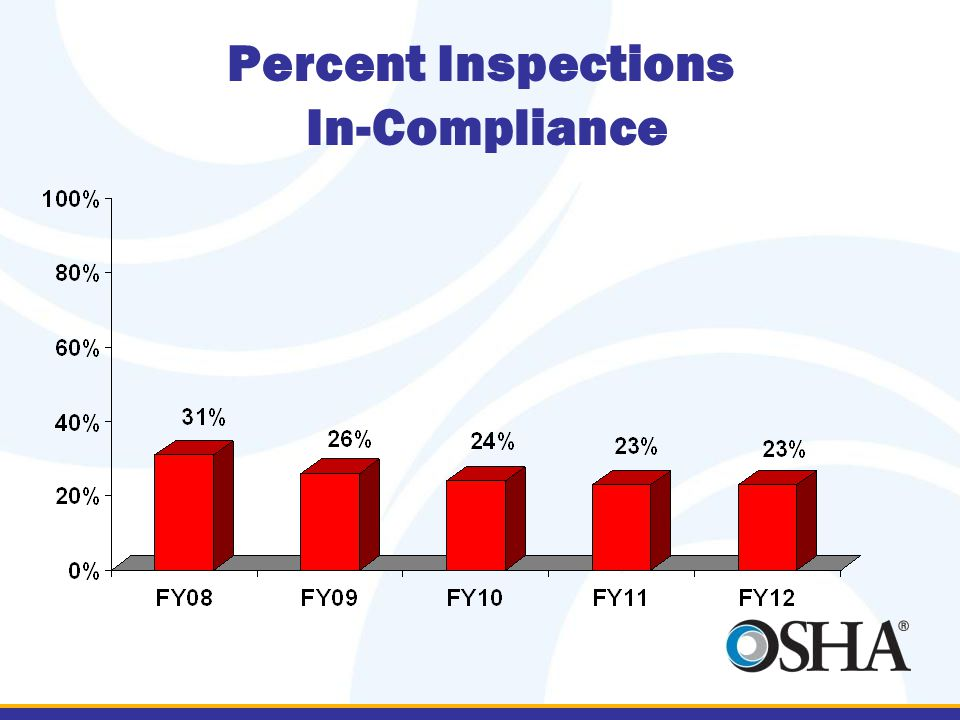 Percent Inspections In-Compliance