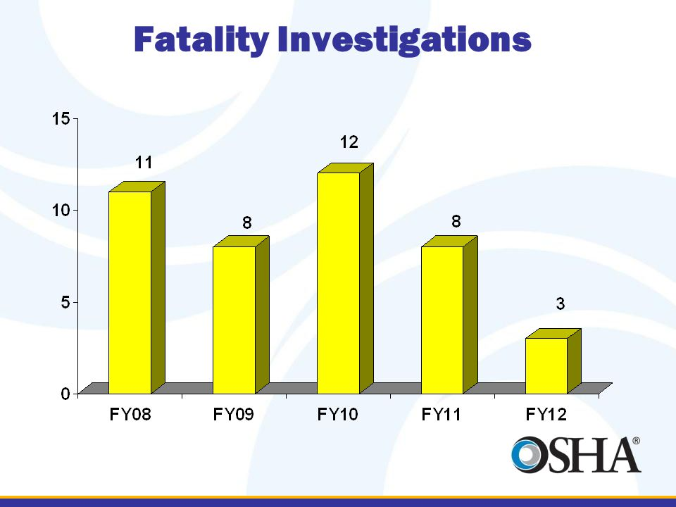 Fatality Investigations