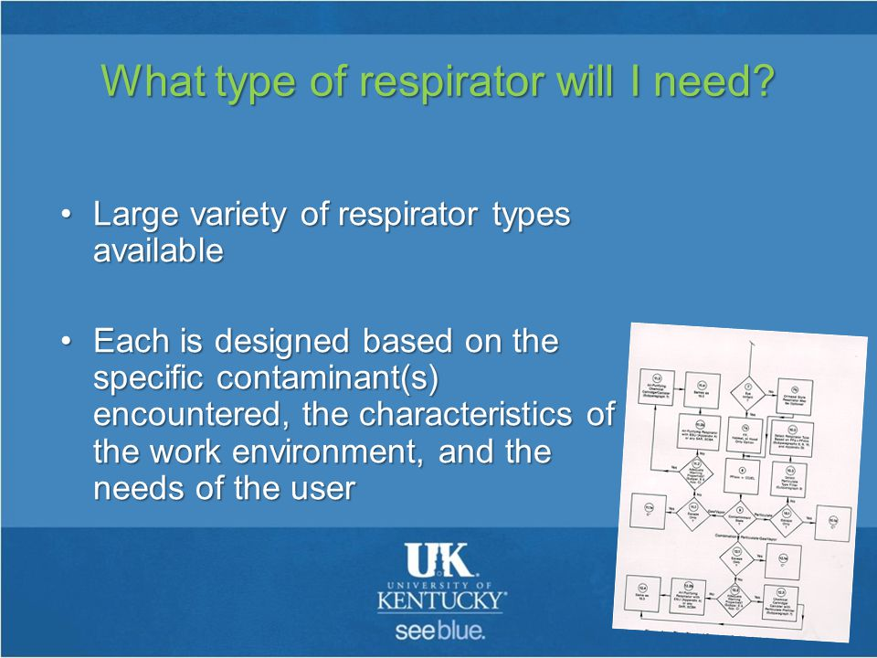 What type of respirator will I need.