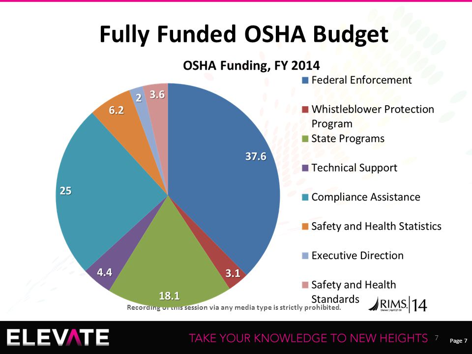 Page 7 Recording of this session via any media type is strictly prohibited. Fully Funded OSHA Budget 7