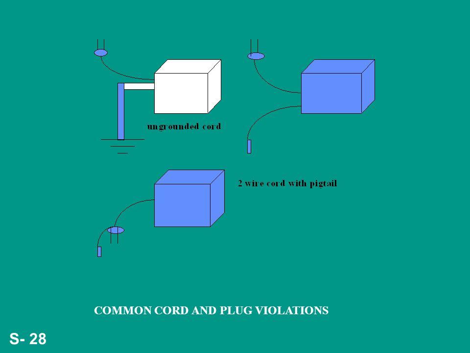 S- 28 COMMON CORD AND PLUG VIOLATIONS