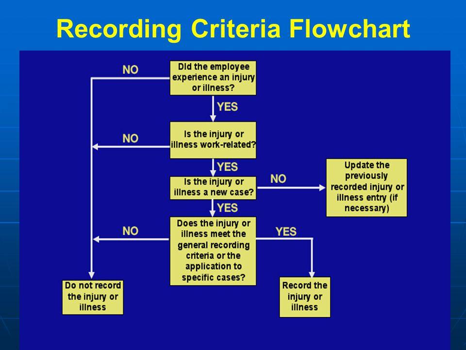 Recording Criteria Flowchart
