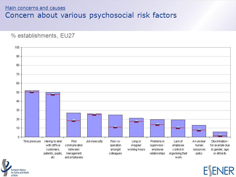 Main concerns and causes Concern about various psychosocial risk factors % establishments, EU27
