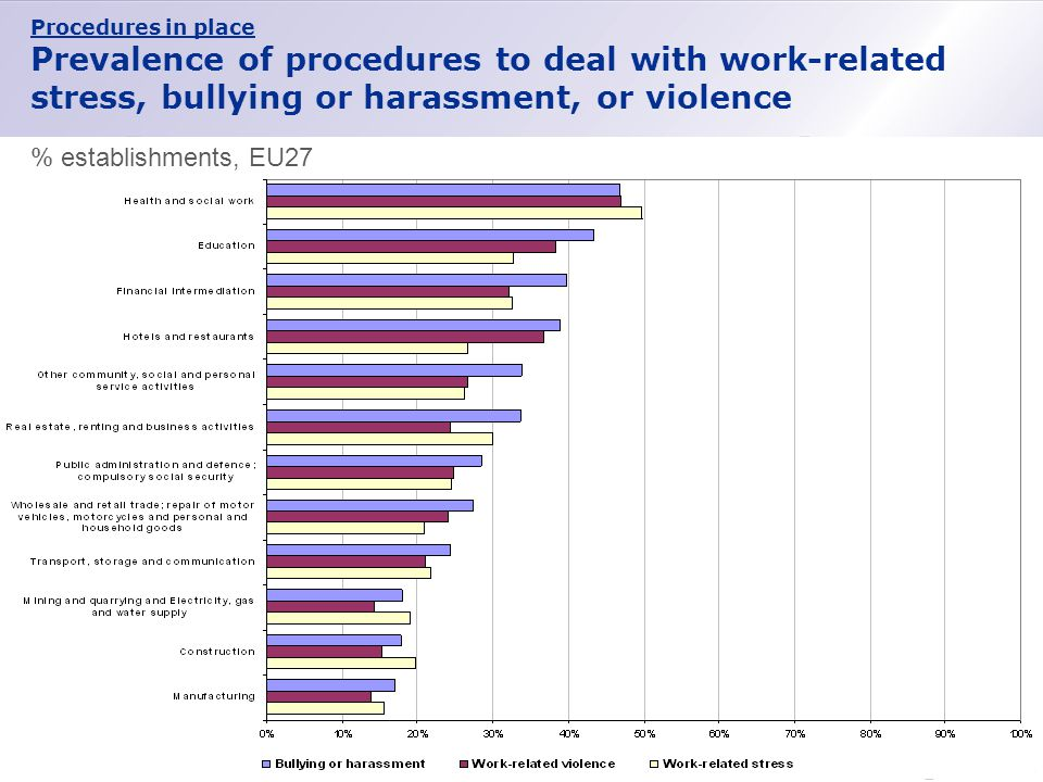 Procedures in place Prevalence of procedures to deal with work-related stress, bullying or harassment, or violence % establishments, EU27