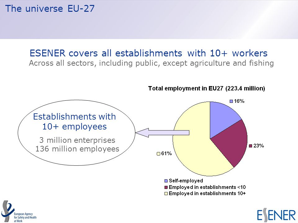 The universe EU-27 ESENER covers all establishments with 10+ workers Across all sectors, including public, except agriculture and fishing Establishments with 10+ employees 3 million enterprises 136 million employees