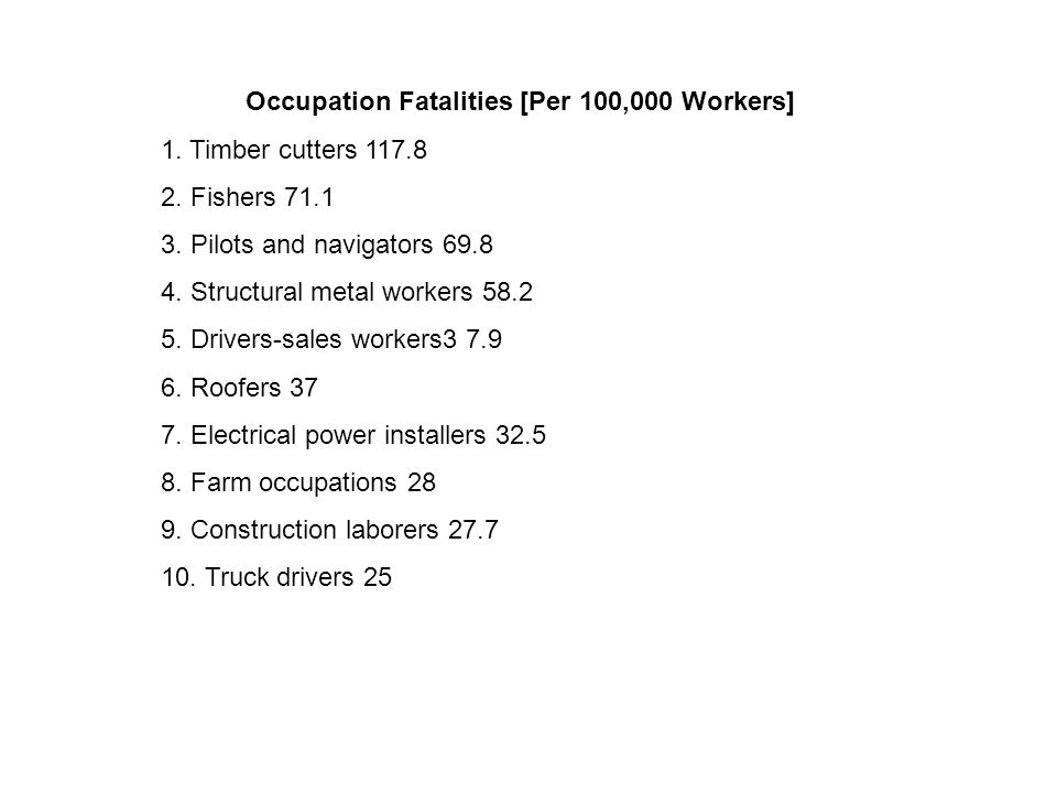 Occupation Fatalities [Per 100,000 Workers] 1. Timber cutters