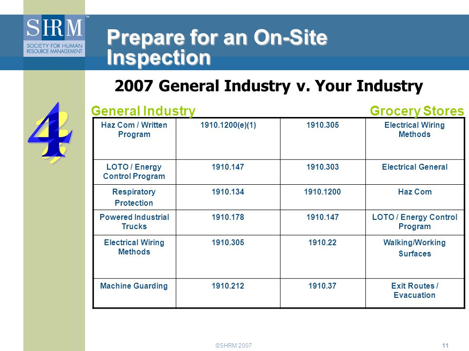 ©SHRM 200711 Prepare for an On-Site Inspection Haz Com / Written Program 1910.1200(e)(1)1910.305Electrical Wiring Methods LOTO / Energy Control Progra