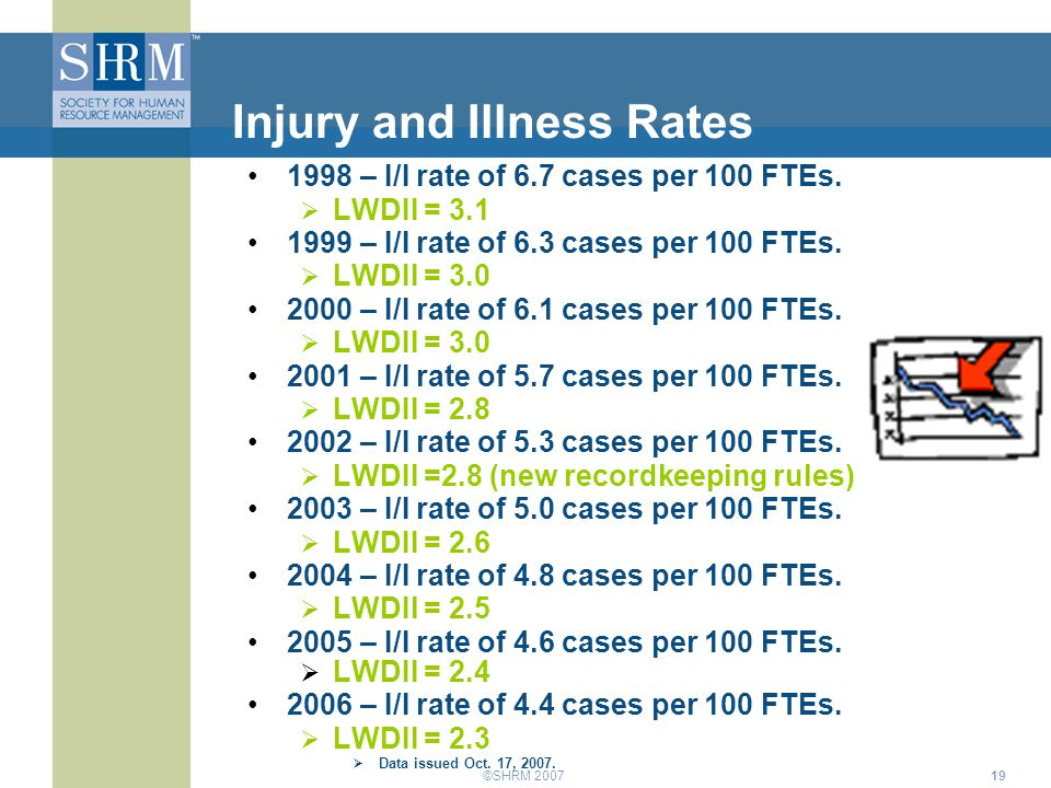 ©SHRM 200719 Injury and Illness Rates 1998 – I/I rate of 6.7 cases per 100 FTEs.  LWDII = 3.1 1999 – I/I rate of 6.3 cases per 100 FTEs.  LWDII = 3.