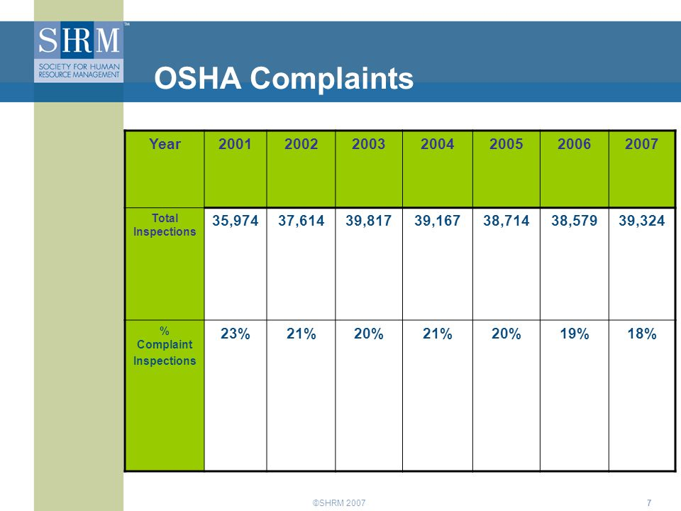 ©SHRM 20077 OSHA Complaints Year2001200220032004200520062007 Total Inspections 35,97437,61439,81739,16738,71438,57939,324 % Complaint Inspections 23%21%20%21%20%19%18%