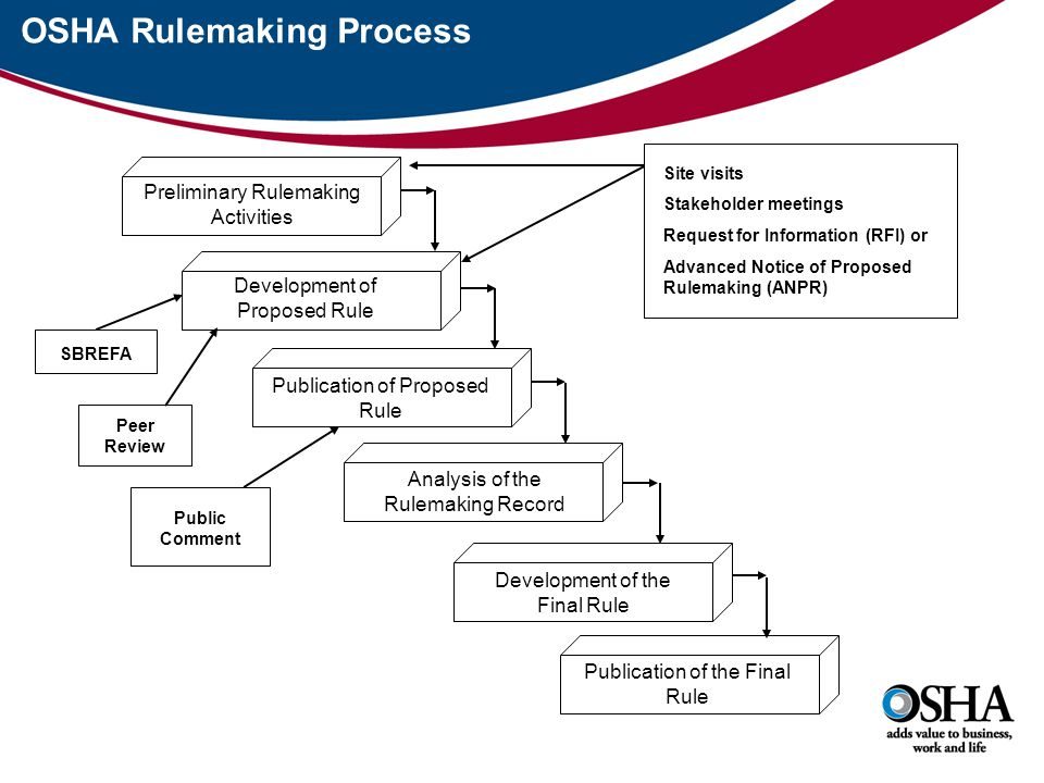 OSHA Rulemaking Process Preliminary Rulemaking Activities Development of Proposed Rule Publication of Proposed Rule Analysis of the Rulemaking Record Development of the Final Rule Publication of the Final Rule Site visits Stakeholder meetings Request for Information (RFI) or Advanced Notice of Proposed Rulemaking (ANPR) SBREFA Peer Review Public Comment