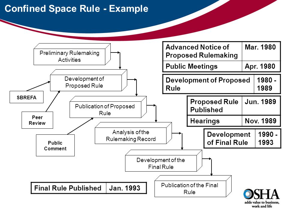 Confined Space Rule - Example Preliminary Rulemaking Activities Development of Proposed Rule Publication of Proposed Rule Analysis of the Rulemaking Record Development of the Final Rule Publication of the Final Rule SBREFA Peer Review Public Comment Advanced Notice of Proposed Rulemaking Mar.