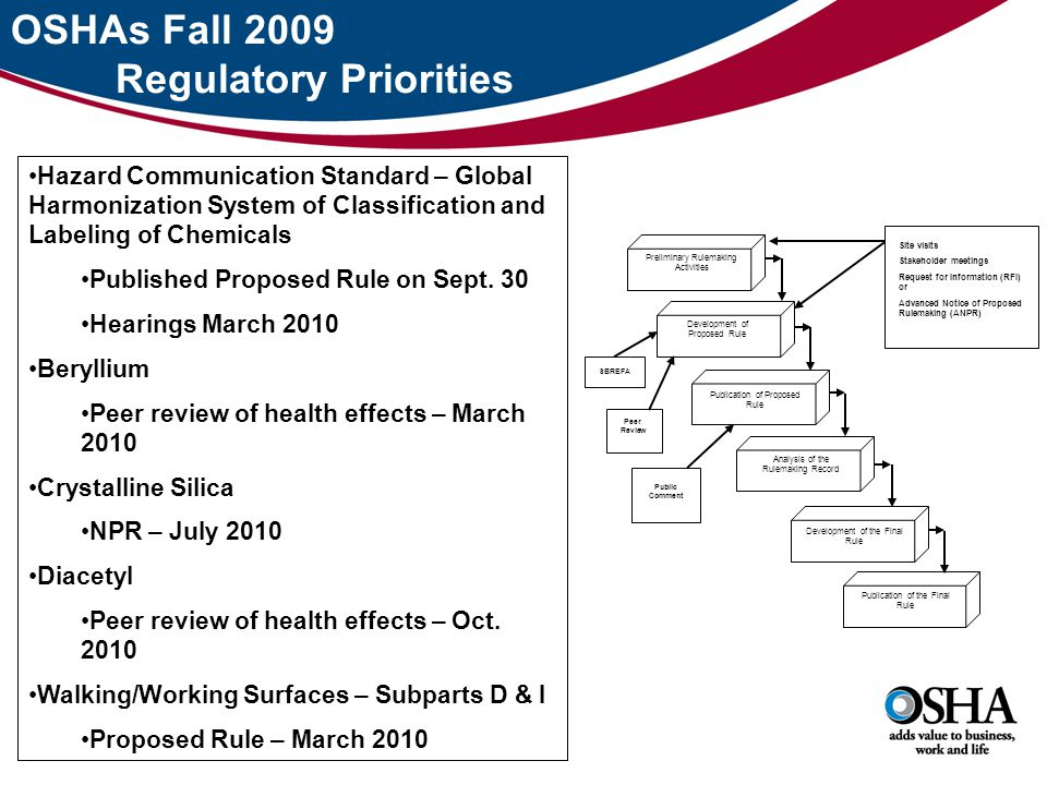 OSHAs Fall 2009 Regulatory Priorities Hazard Communication Standard – Global Harmonization System of Classification and Labeling of Chemicals Published Proposed Rule on Sept.