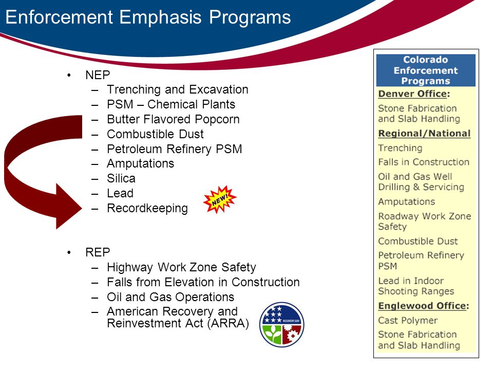 Enforcement Emphasis Programs NEP –Trenching and Excavation –PSM – Chemical Plants –Butter Flavored Popcorn –Combustible Dust –Petroleum Refinery PSM –Amputations –Silica –Lead –Recordkeeping REP –Highway Work Zone Safety –Falls from Elevation in Construction –Oil and Gas Operations –American Recovery and Reinvestment Act (ARRA)
