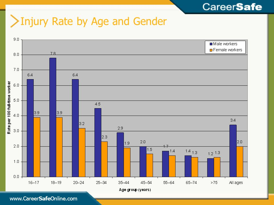 www.CareerSafeOnline.com Injury Rate by Age and Gender