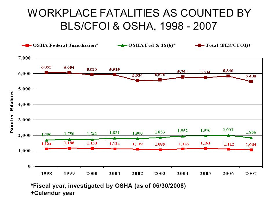WORKPLACE FATALITIES AS COUNTED BY BLS/CFOI & OSHA, 1998 - 2007 *Fiscal year, investigated by OSHA (as of 06/30/2008) +Calendar year