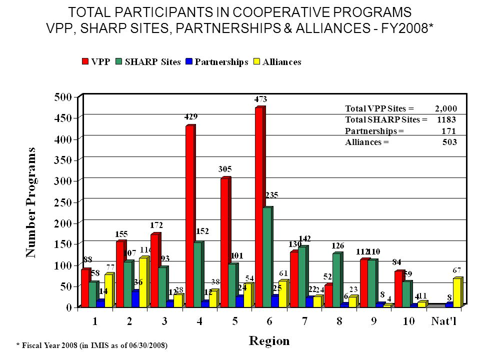 TOTAL PARTICIPANTS IN COOPERATIVE PROGRAMS VPP, SHARP SITES, PARTNERSHIPS & ALLIANCES - FY2008* Total VPP Sites = 2,000 Total SHARP Sites = 1183 Partnerships = 171 Alliances = 503 * Fiscal Year 2008 (in IMIS as of 06/30/2008)