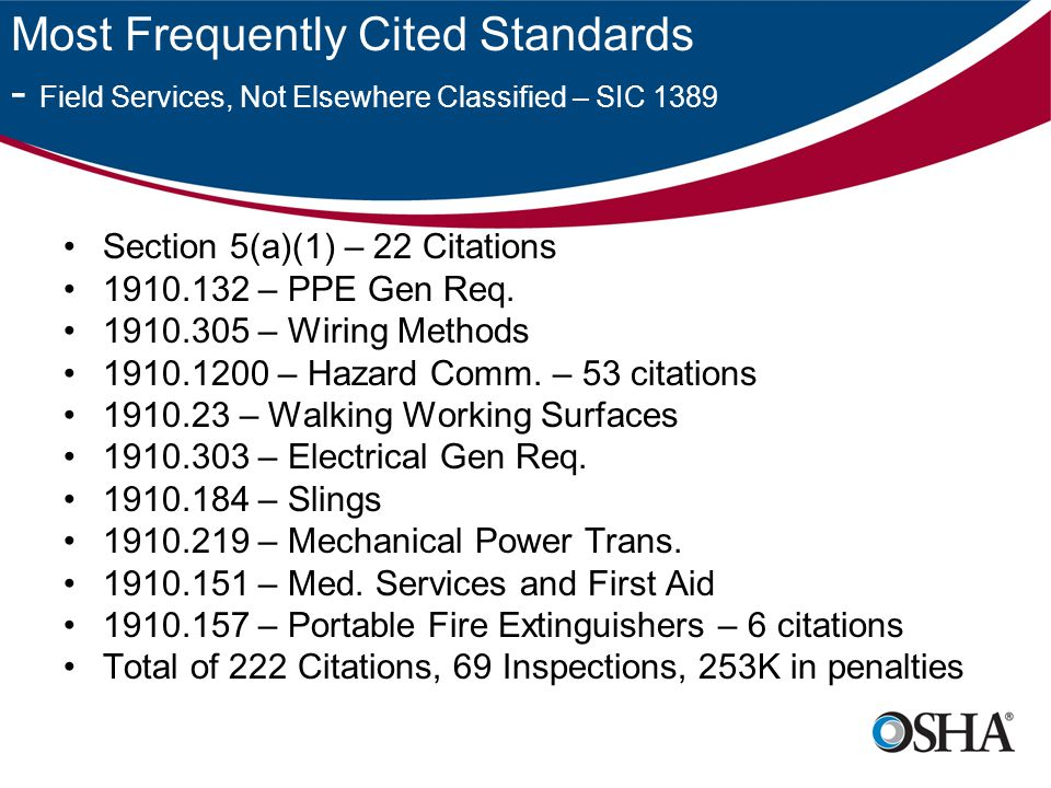 Most Frequently Cited Standards - Field Services, Not Elsewhere Classified – SIC 1389 Section 5(a)(1) – 22 Citations 1910.132 – PPE Gen Req.