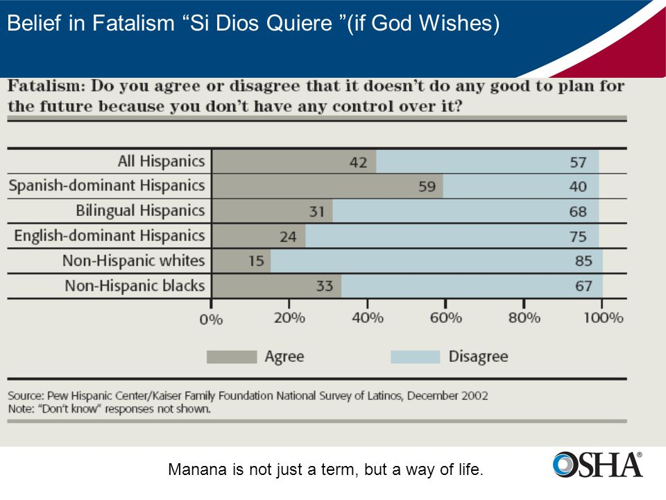 Belief in Fatalism Si Dios Quiere (if God Wishes) Manana is not just a term, but a way of life.