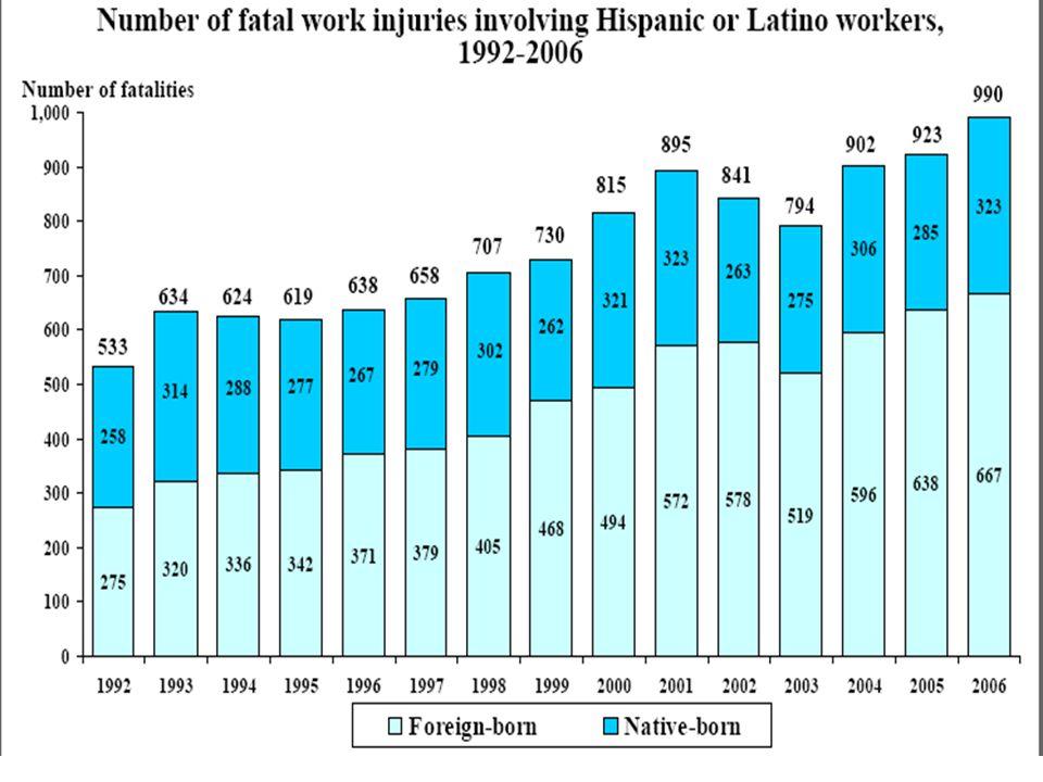 Region Fatalities: FY 2007