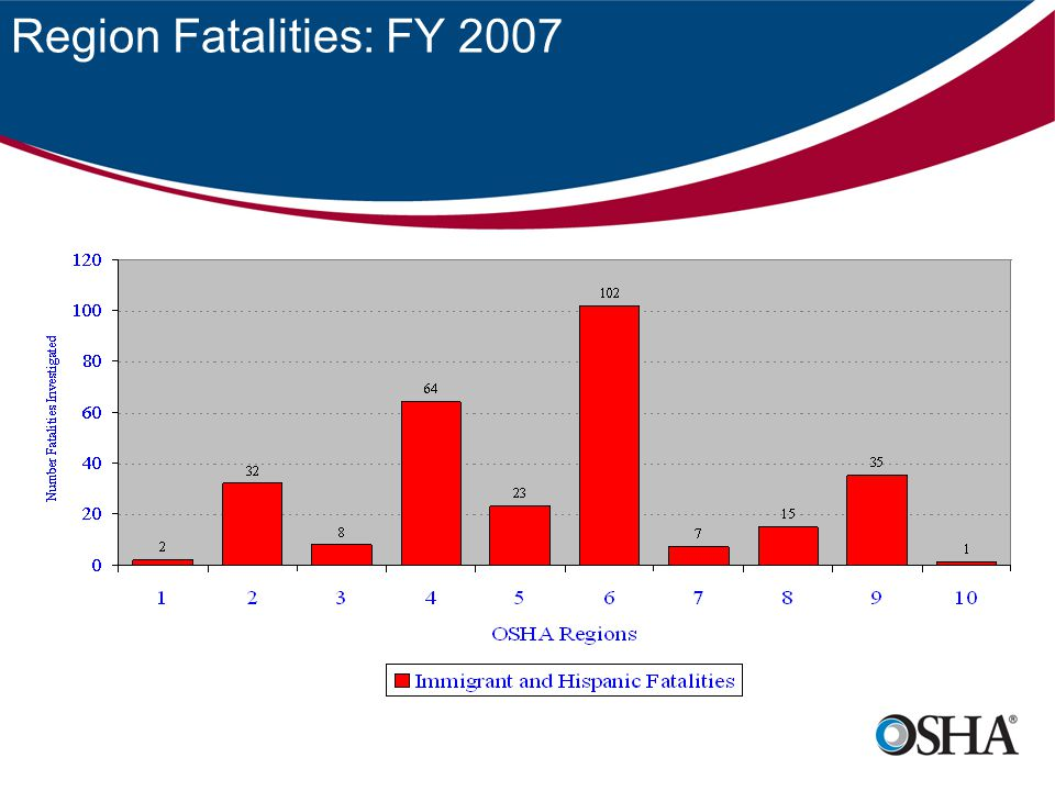 Region Fatalities: FY 2007
