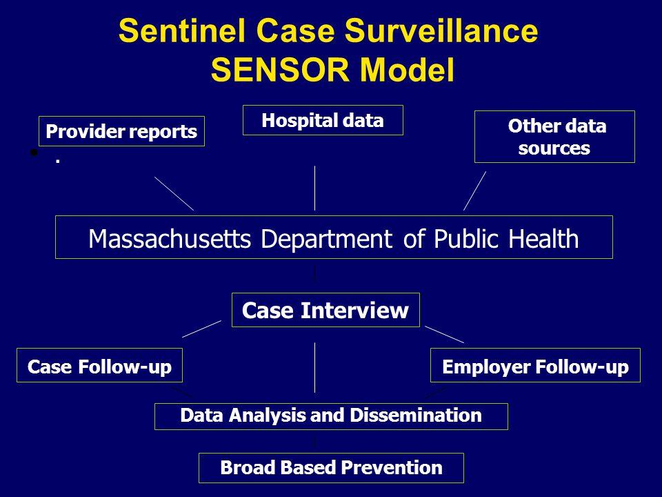 Sentinel Case Surveillance SENSOR Model. Provider reports Hospital data Other data sources Massachusetts Department of Public Health Case Interview Ca