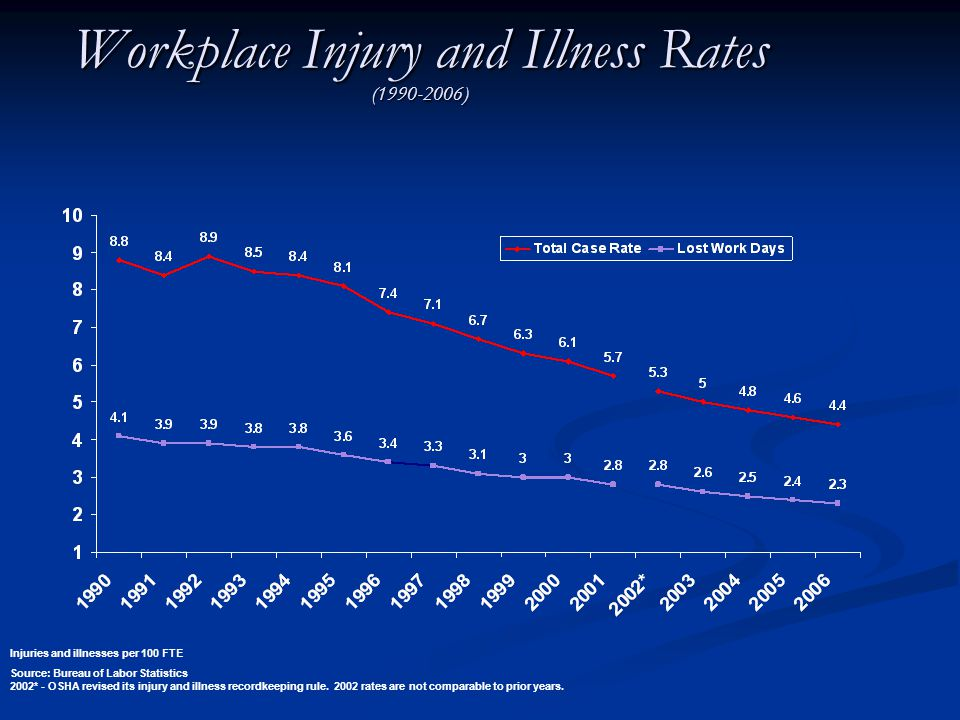 Workplace Injury and Illness Rates (1990-2006) Source: Bureau of Labor Statistics 2002* - OSHA revised its injury and illness recordkeeping rule.
