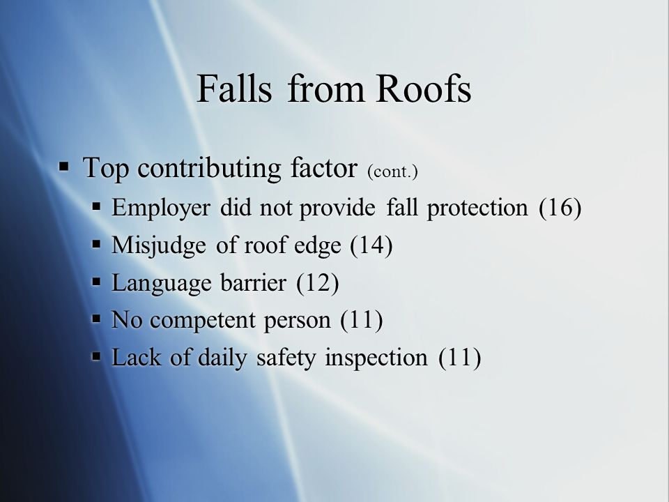 Falls from Roofs  Top contributing factor (cont.)  Employer did not provide fall protection (16)  Misjudge of roof edge (14)  Language barrier (12