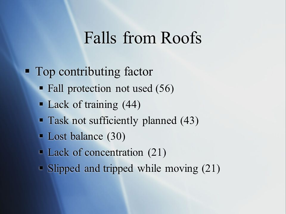 Falls from Roofs  Top contributing factor  Fall protection not used (56)  Lack of training (44)  Task not sufficiently planned (43)  Lost balance