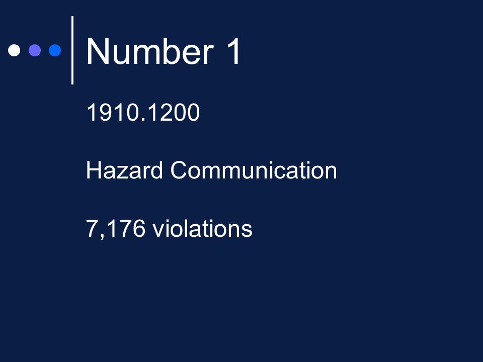 Number 1 1910.1200 Hazard Communication 7,176 violations