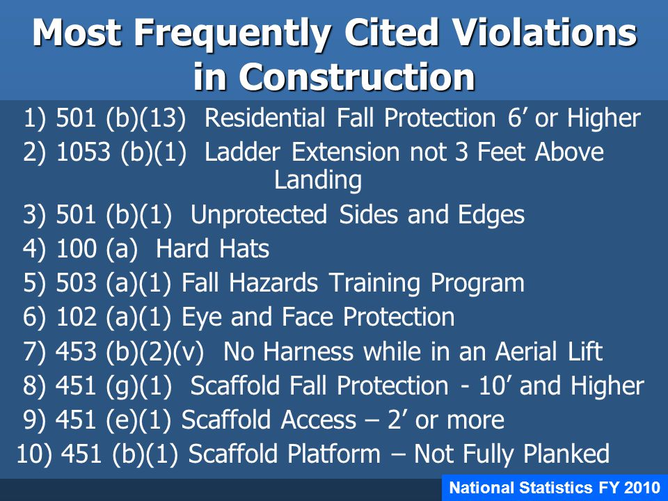 Most Frequently Cited Violations in Construction 1) 501 (b)(13) Residential Fall Protection 6' or Higher 2) 1053 (b)(1) Ladder Extension not 3 Feet Above Landing 3) 501 (b)(1) Unprotected Sides and Edges 4) 100 (a) Hard Hats 5) 503 (a)(1) Fall Hazards Training Program 6) 102 (a)(1) Eye and Face Protection 7) 453 (b)(2)(v) No Harness while in an Aerial Lift 8) 451 (g)(1) Scaffold Fall Protection - 10' and Higher 9) 451 (e)(1) Scaffold Access – 2' or more 10) 451 (b)(1) Scaffold Platform – Not Fully Planked National Statistics FY 2010