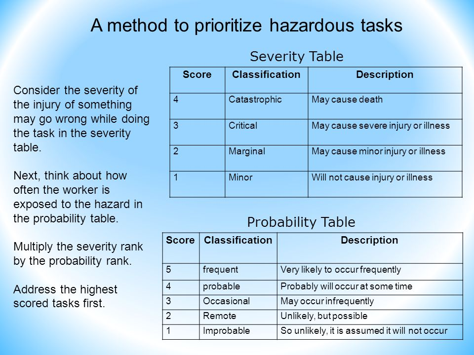 A method to prioritize hazardous tasks ScoreClassificationDescription 4CatastrophicMay cause death 3CriticalMay cause severe injury or illness 2MarginalMay cause minor injury or illness 1MinorWill not cause injury or illness Severity Table ScoreClassificationDescription 5frequentVery likely to occur frequently 4probableProbably will occur at some time 3OccasionalMay occur infrequently 2RemoteUnlikely, but possible 1ImprobableSo unlikely, it is assumed it will not occur Probability Table Consider the severity of the injury of something may go wrong while doing the task in the severity table.