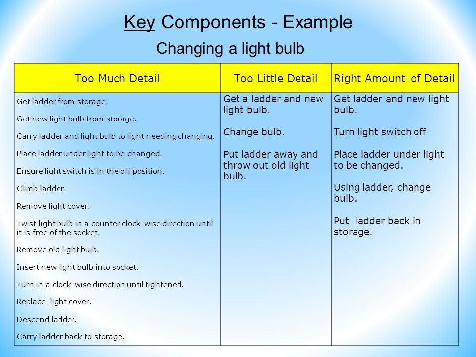 Key Components - Example Changing a light bulb Too Much DetailToo Little DetailRight Amount of Detail Get ladder from storage.