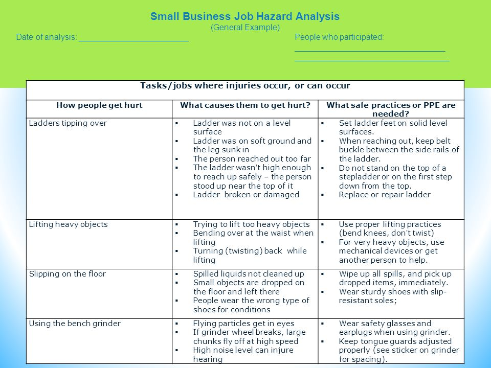 Small Business Job Hazard Analysis (General Example) Date of analysis: ________________________People who participated: _________________________________ __________________________________ Tasks/jobs where injuries occur, or can occur How people get hurtWhat causes them to get hurt What safe practices or PPE are needed.