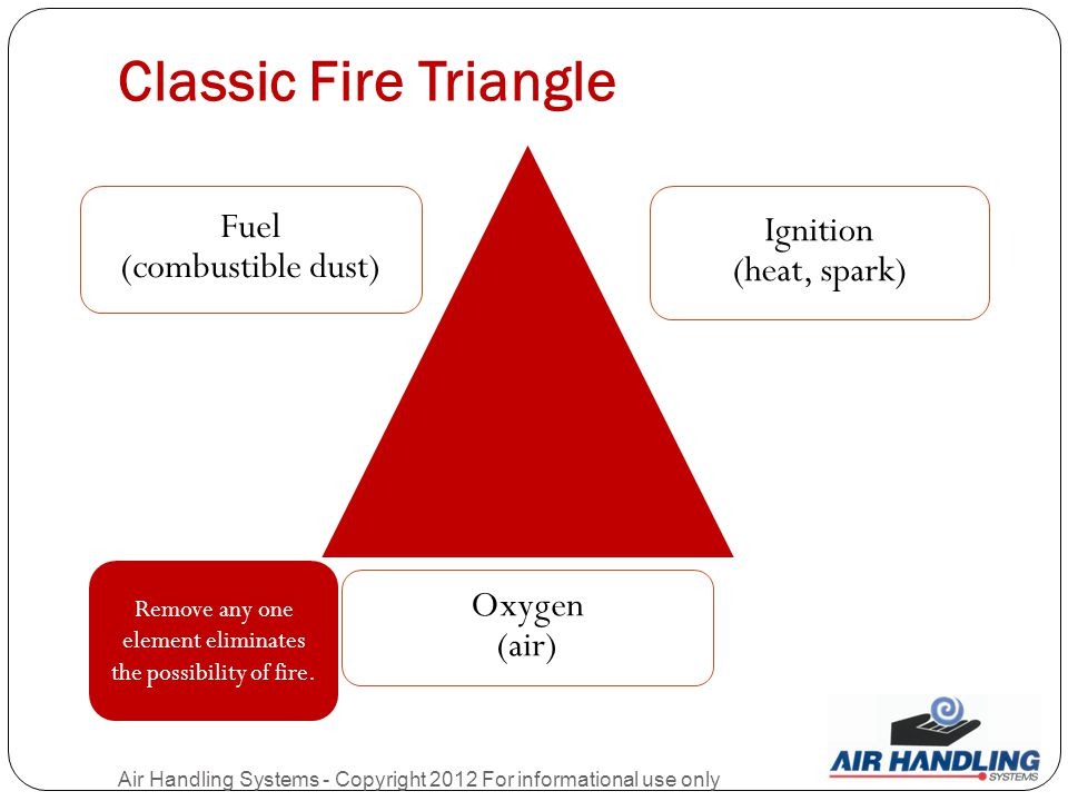 Classic Fire Triangle Air Handling Systems - Copyright 2012 For informational use only Fuel (combustible dust) Ignition (heat, spark) Oxygen (air) Remove any one element eliminates the possibility of fire.