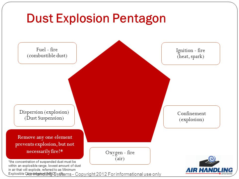 Dust Explosion Pentagon Air Handling Systems - Copyright 2012 For informational use only Fuel - fire (combustible dust) Ignition - fire (heat, spark) Oxygen - fire (air) Dispersion (explosion) (Dust Suspension) Confinement (explosion) Remove any one element prevents explosion, but not necessarily fire!* *the concentration of suspended dust must be within an explosible range, lowest amount of dust in air that will explode, referred to as Minimum Explosible Concentration (MEC) – (1)
