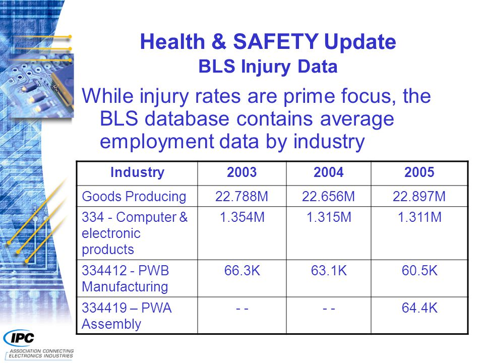 Health & SAFETY Update BLS Injury Data While injury rates are prime focus, the BLS database contains average employment data by industry Industry200320042005 Goods Producing22.788M22.656M22.897M 334 - Computer & electronic products 1.354M1.315M1.311M 334412 - PWB Manufacturing 66.3K63.1K60.5K 334419 – PWA Assembly - 64.4K