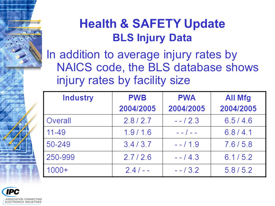 Health & SAFETY Update BLS Injury Data In addition to average injury rates by NAICS code, the BLS database shows injury rates by facility size IndustryPWB 2004/2005 PWA 2004/2005 All Mfg 2004/2005 Overall2.8 / 2.7- - / 2.36.5 / 4.6 11-491.9 / 1.6- - / - -6.8 / 4.1 50-2493.4 / 3.7- - / 1.97.6 / 5.8 250-9992.7 / 2.6- - / 4.36.1 / 5.2 1000+2.4 / - -- - / 3.25.8 / 5.2
