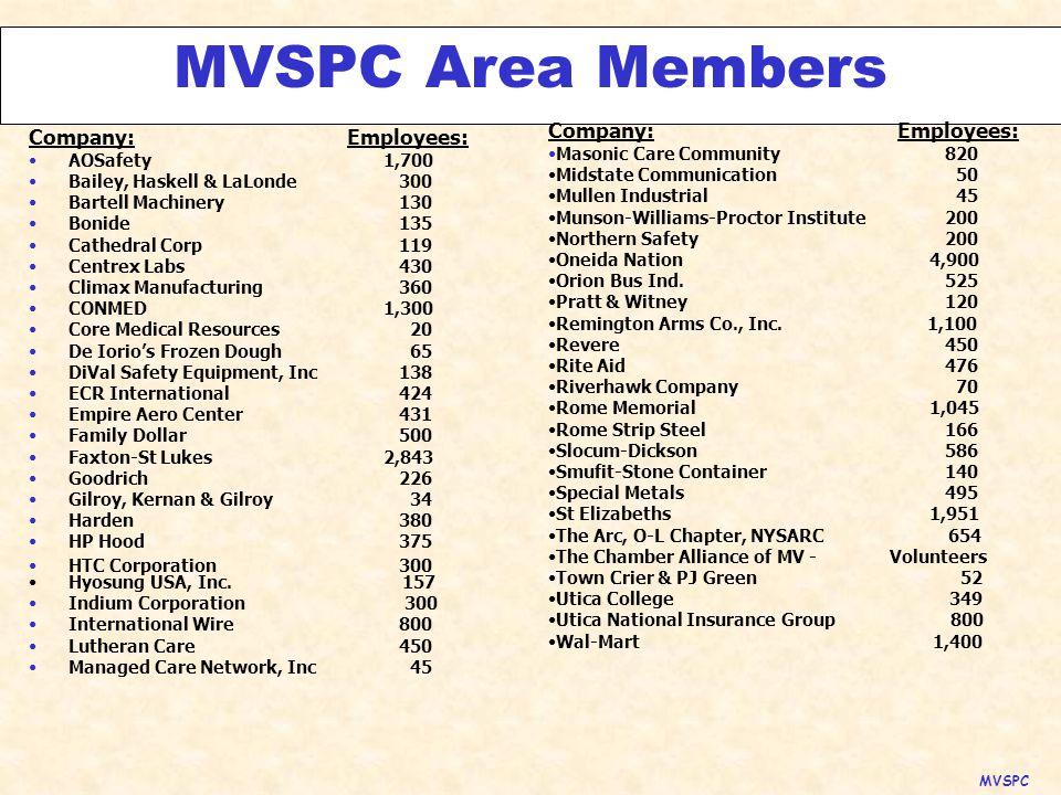 Membership's Total Jobs Over 27,000 MVSPC