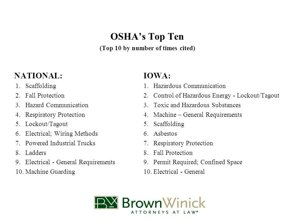 Top Ten Highest Penalties NATIONAL:IOWA: 1.Fall Protection - Construction1.