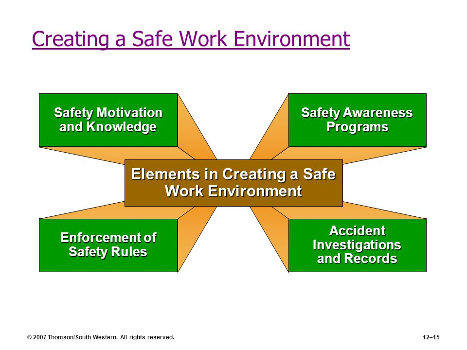© 2007 Thomson/South-Western. All rights reserved.12–15 Creating a Safe Work Environment Safety Awareness Programs Safety Motivation and Knowledge Enf