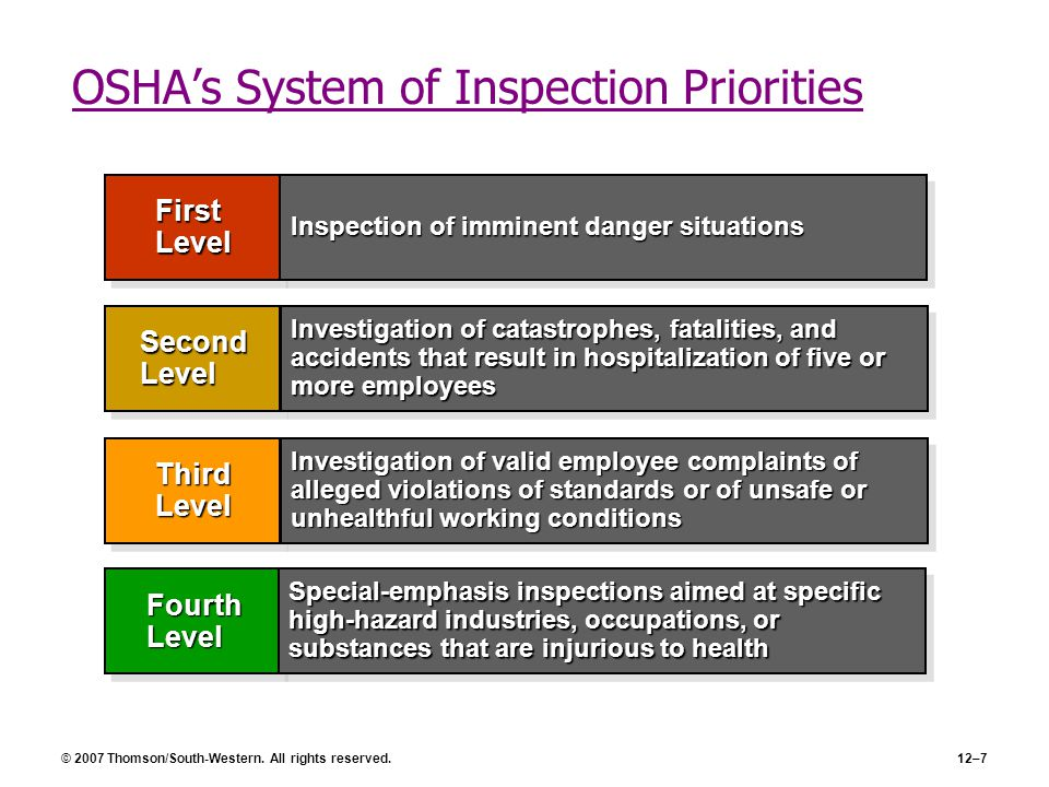 © 2007 Thomson/South-Western. All rights reserved.12–7 OSHA's System of Inspection Priorities First Level Second Level Third Level Fourth Level Inspec