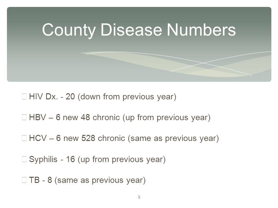 5 County Disease Numbers ∗ HIV Dx. - 20 (down from previous year) ∗ HBV – 6 new 48 chronic (up from previous year) ∗ HCV – 6 new 528 chronic (same as