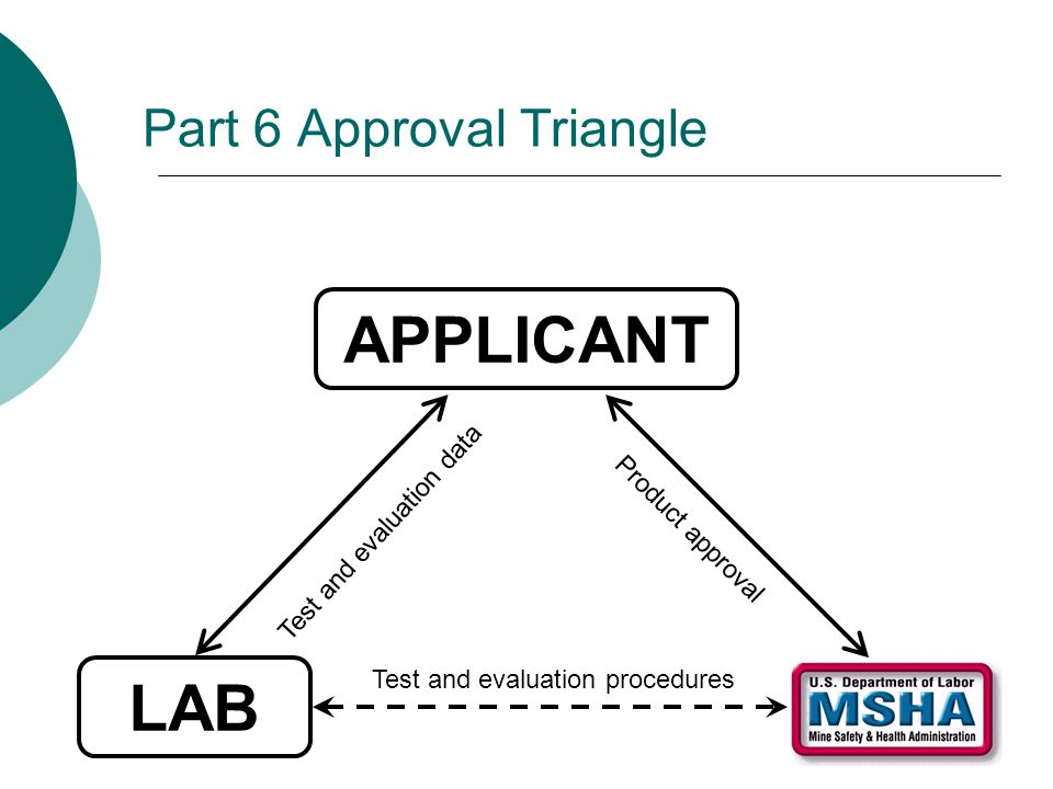 Part 6 Approval Triangle APPLICANT LAB Test and evaluation procedures Test and evaluation data Product approval