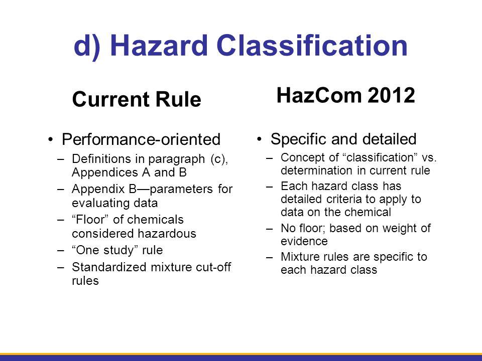 d) Hazard Classification Current Rule Performance-oriented –Definitions in paragraph (c), Appendices A and B –Appendix B—parameters for evaluating dat