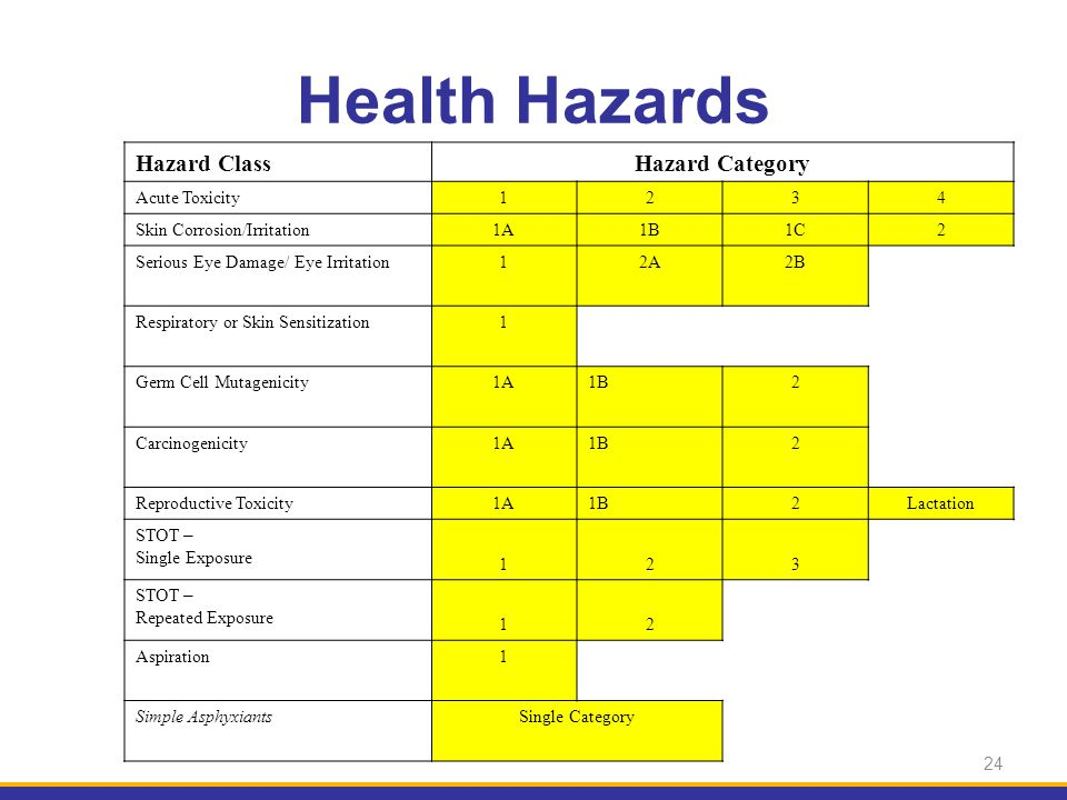 24 Hazard ClassHazard Category Acute Toxicity1234 Skin Corrosion/Irritation1A1B1C2 Serious Eye Damage/ Eye Irritation12A2B Respiratory or Skin Sensiti