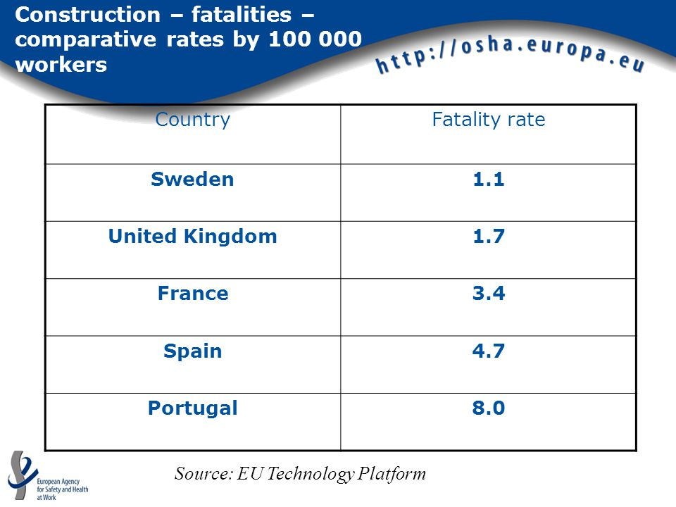 Construction – fatalities – comparative rates by 100 000 workers CountryFatality rate Sweden1.1 United Kingdom1.7 France3.4 Spain4.7 Portugal8.0 Sourc