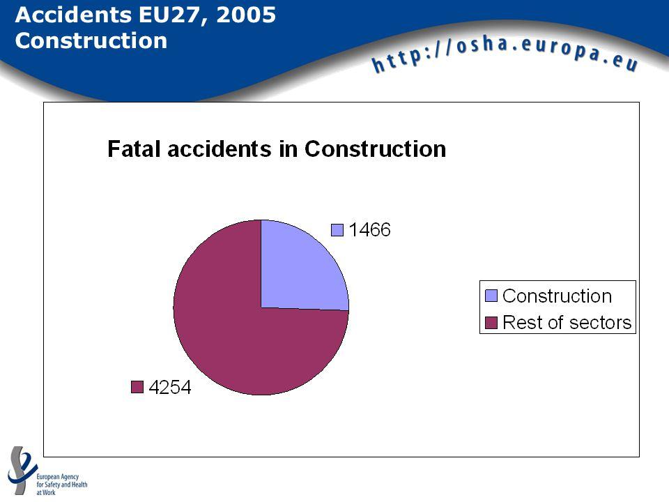 Accidents EU27, 2005 Construction